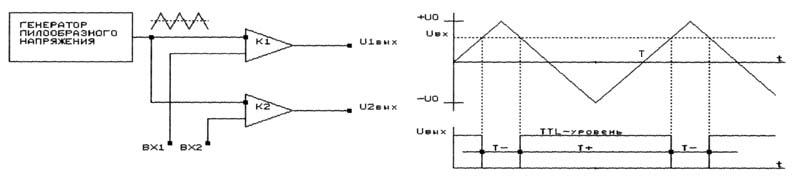 Функциональная схема АЦП с