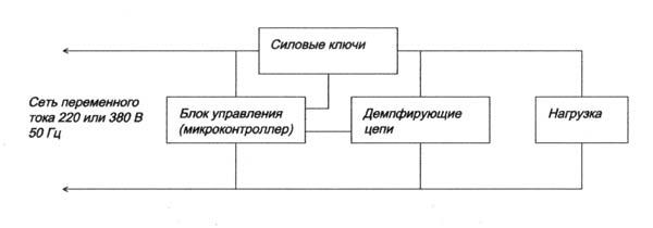 Блок-схема генератора.
