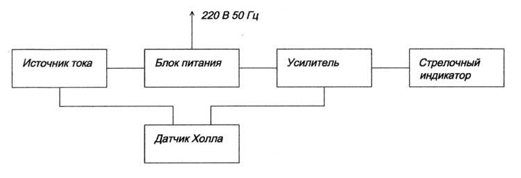 Блок-схема аналогового