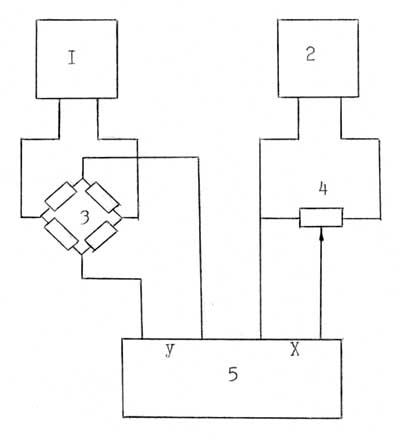 Рис. 3. Блок-схема силоизмерительной установки: 1 -источник постоянного напряжения для питания тензодатчиков (Б3-46)...